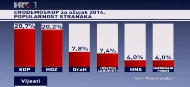 Raste popularnost Orahu i Mireli Holy