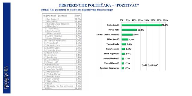 HDZ povećao prednost u odnosu da SDP, uzlet ORaH-a