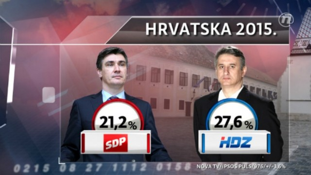 GOTOVO je, HDZ potopio SDP