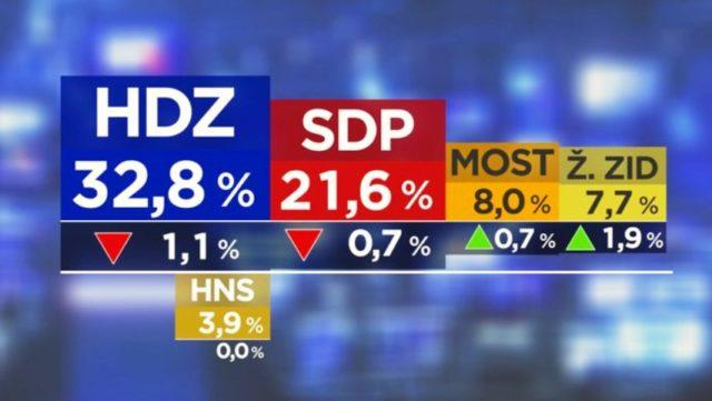 MOST ponovno raste, HDZ i SDP padaju