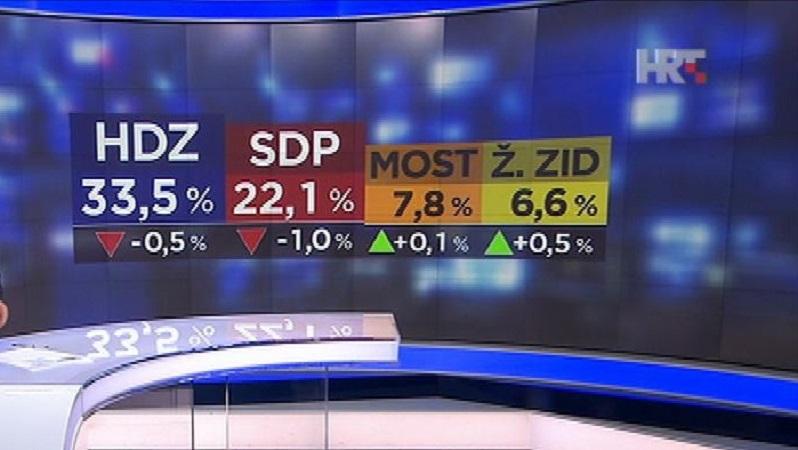 MOST i dalje treća politička snaga u Hrvatskoj i raste
