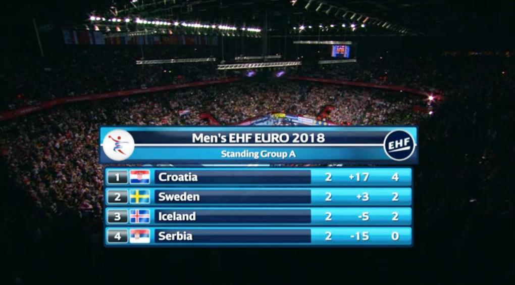 Druga uvjerljiva pobjeda Hrvatske!