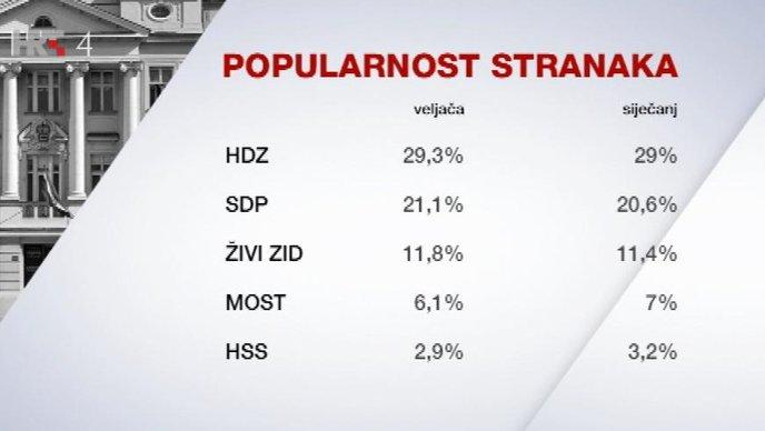 HDZ na vrhu, predsjednica najpozitivnija politička osoba