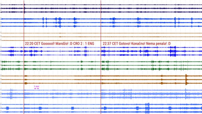 Zabilježen potres nakon Mandžukićevog gola!