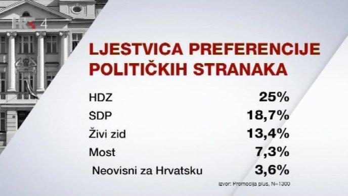 CRO Demoskop: HDZ u blagom rastu, SDP i dalje pada