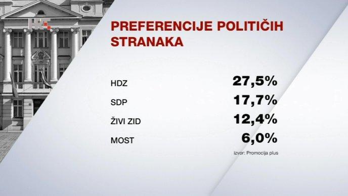 HDZ i dalje odlično kotira kod građana Hrvatske