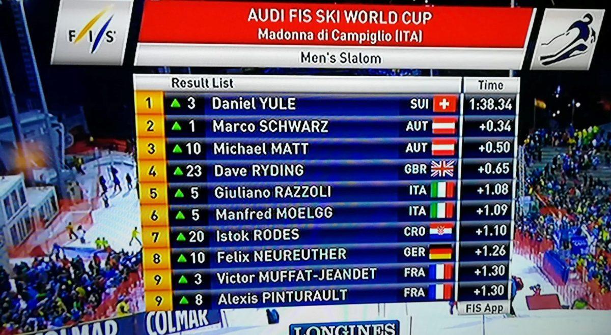 Čak dvojca Hrvata među 30 najboljih slalomaša
