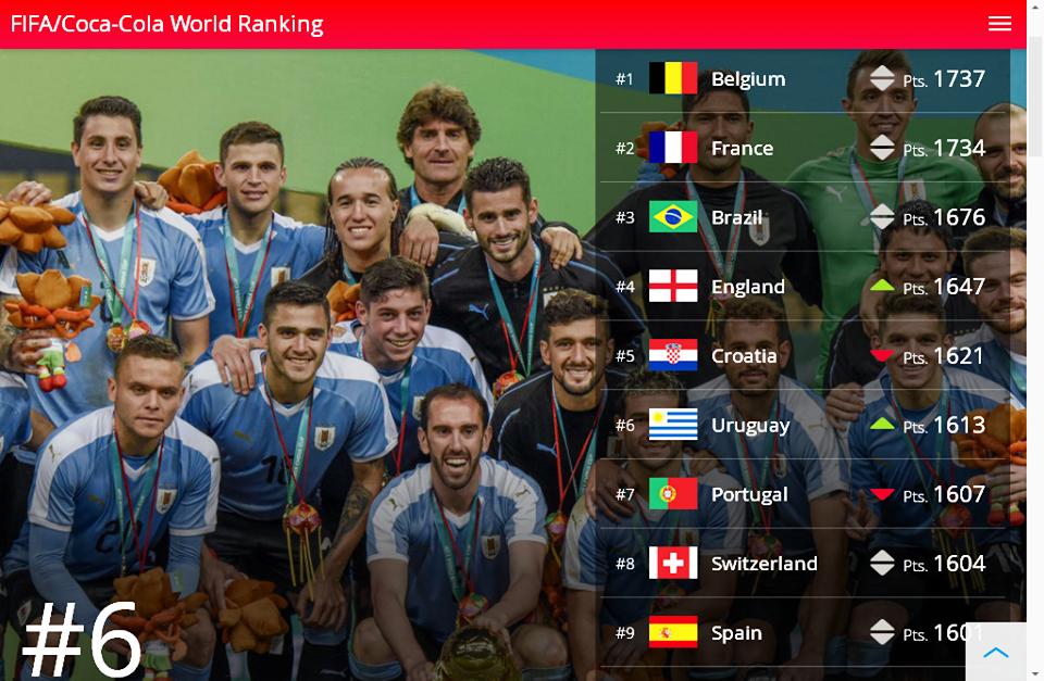 Hrvatska je danas peta reprezentacija na svijetu