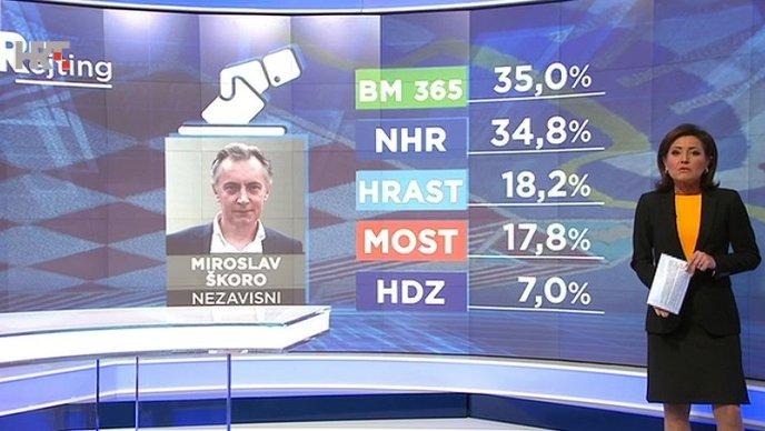 Hoće li Miroslav Škoro biti novi predsjednik Hrvatske?