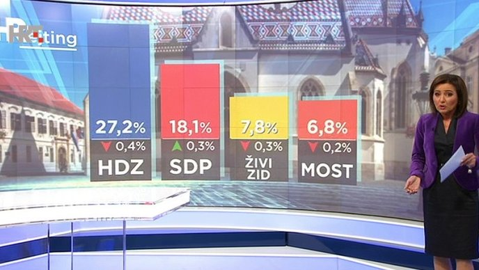 Hrvati ljube HDZ i SDP jako, a sve više i ŽIVI ZID i MOST
