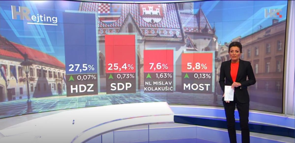 MOST i Kolakušić će odlučivati o budućoj Vladi RH
